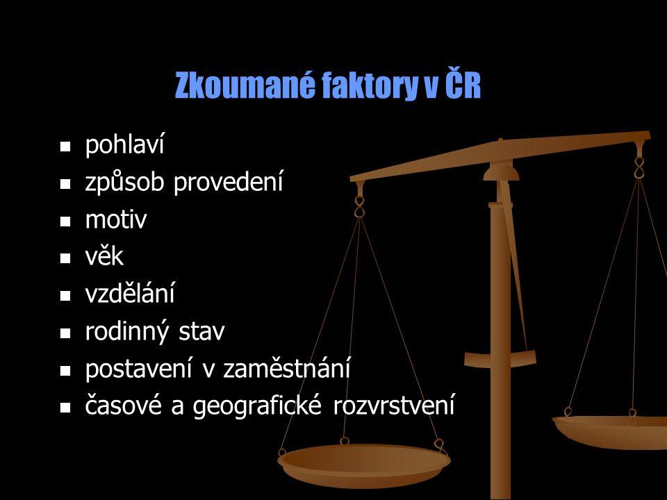 Zkoumané faktory v ČR pohlaví způsob provedení motiv věk vzdělání