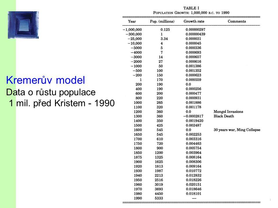 Kremerův model (1993) Zdroj: Sala-i-Martin 2002