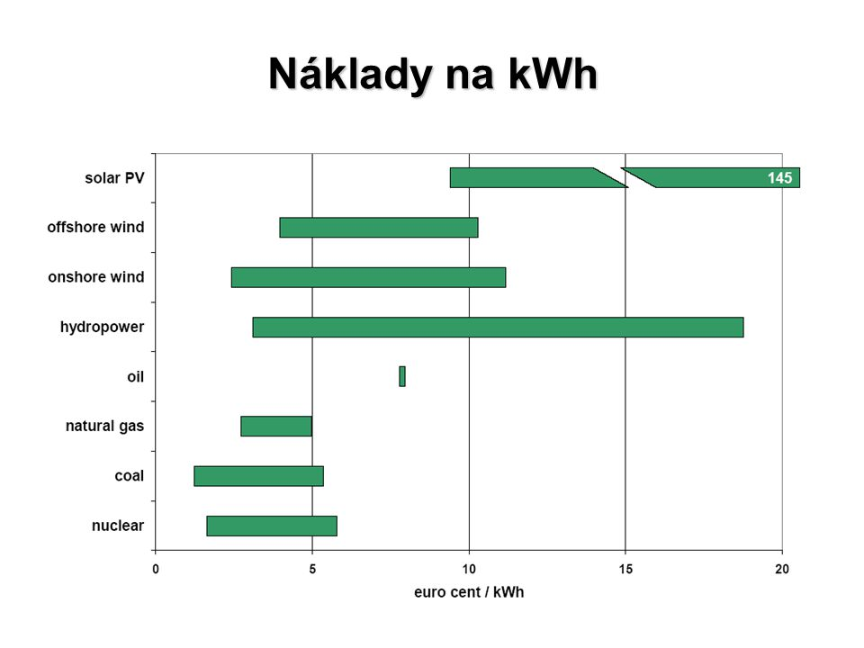Náklady na kWh