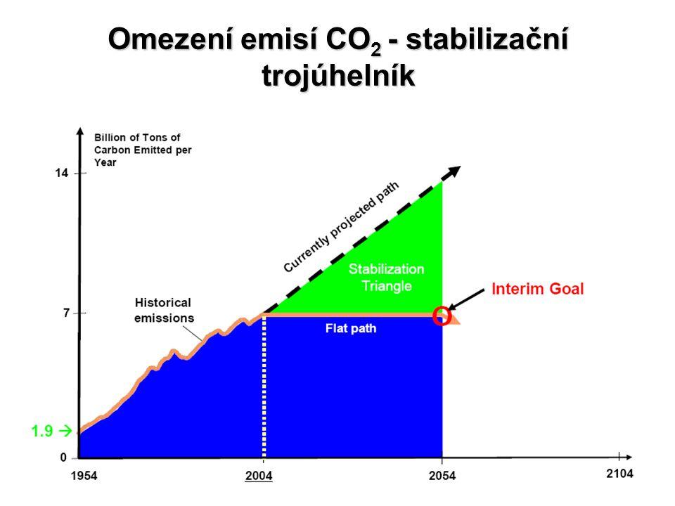 Omezení emisí CO2 - stabilizační trojúhelník