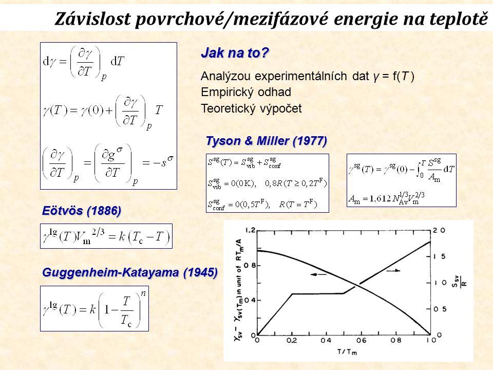Závislost povrchové/mezifázové energie na teplotě