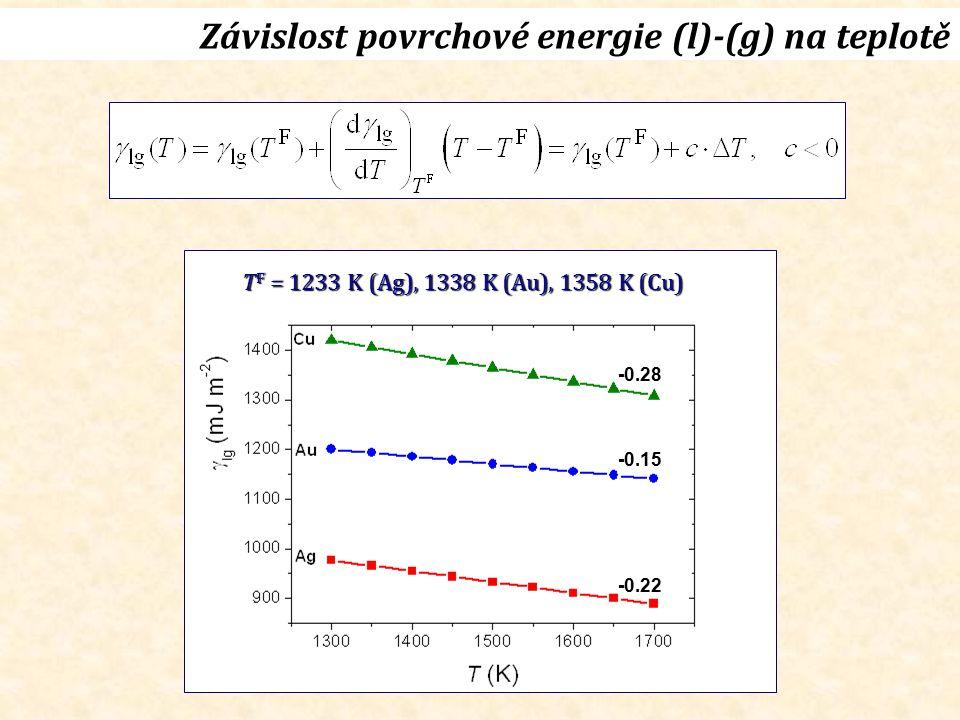 Závislost povrchové energie (l)-(g) na teplotě