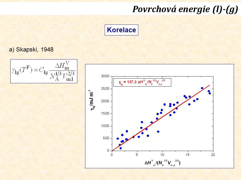 Povrchová energie (l)-(g)