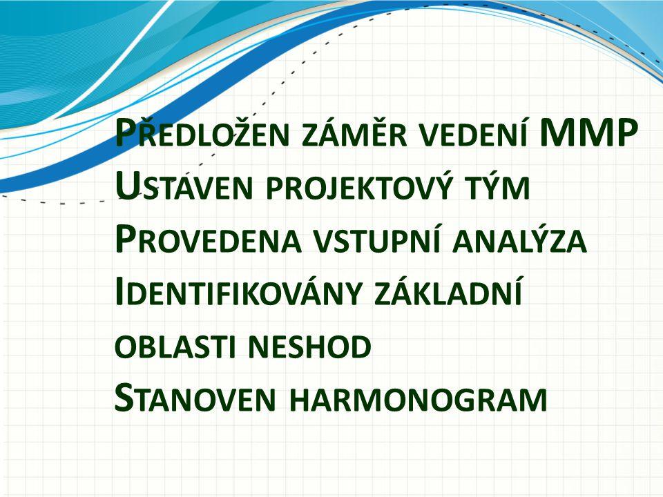 Předložen záměr vedení MMP Ustaven projektový tým Provedena vstupní analýza Identifikovány základní oblasti neshod Stanoven harmonogram