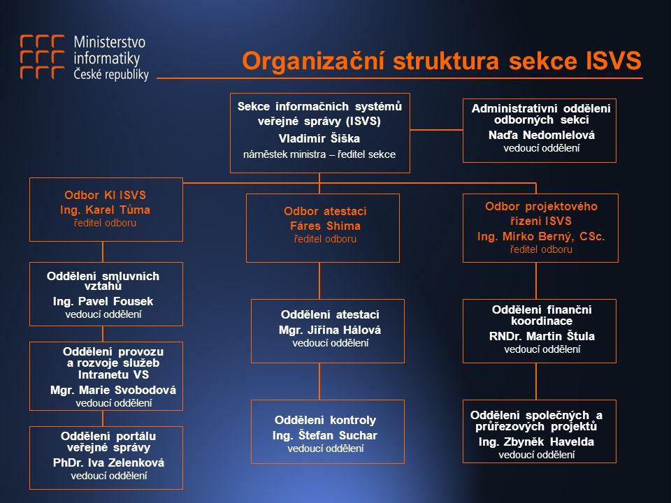 Organizační struktura sekce ISVS