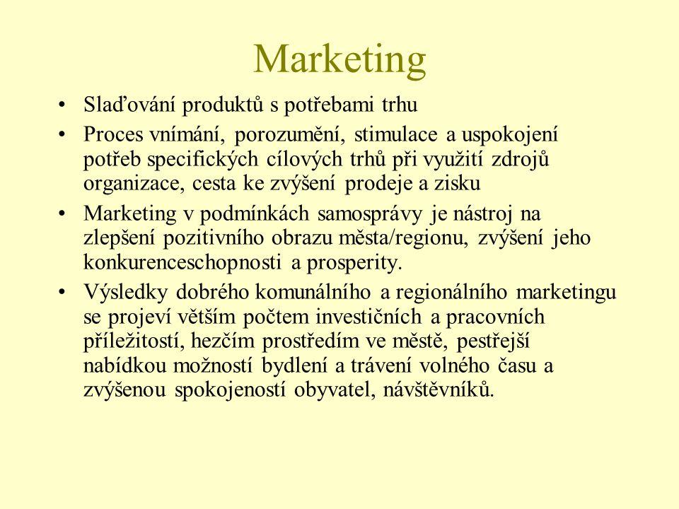 Marketing Slaďování produktů s potřebami trhu