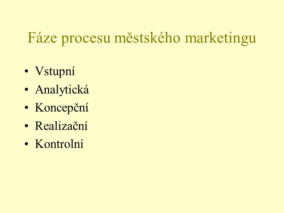 Fáze procesu městského marketingu