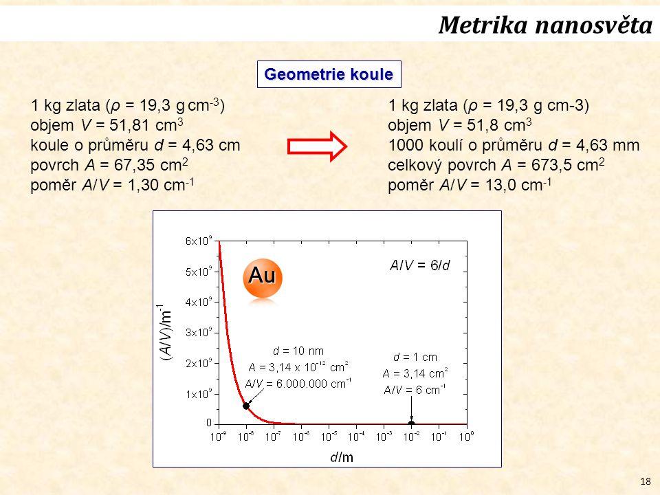 Metrika nanosvěta Au Geometrie koule 1 kg zlata (ρ = 19,3 g cm-3)