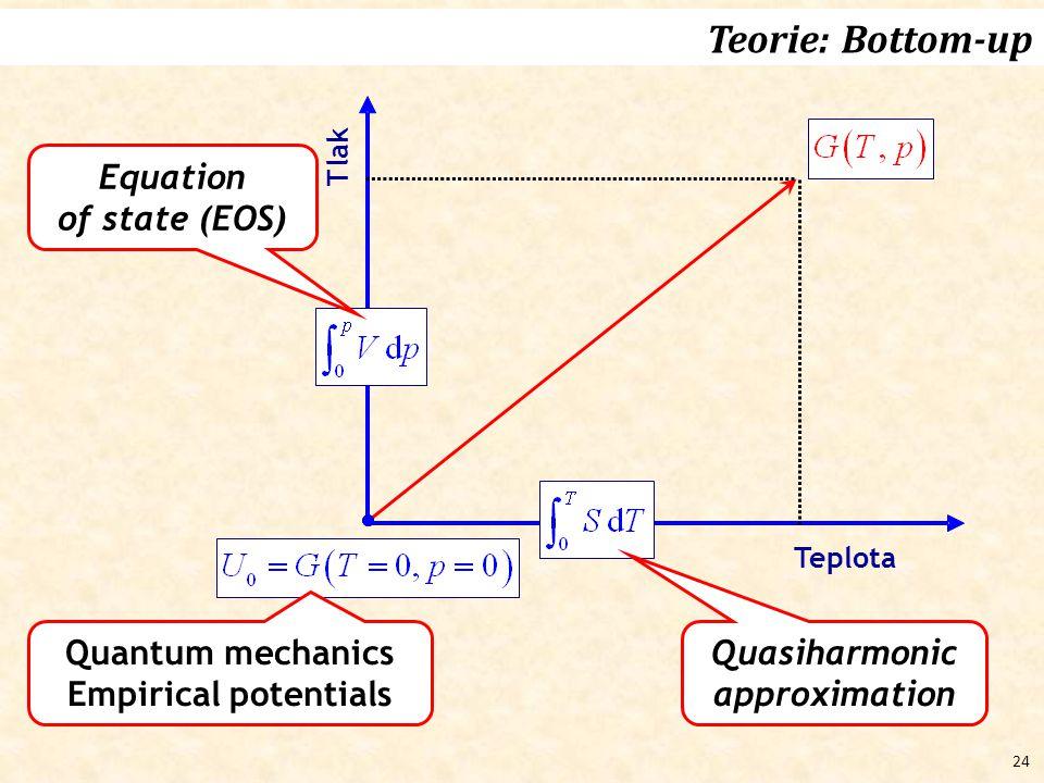 Quasiharmonic approximation