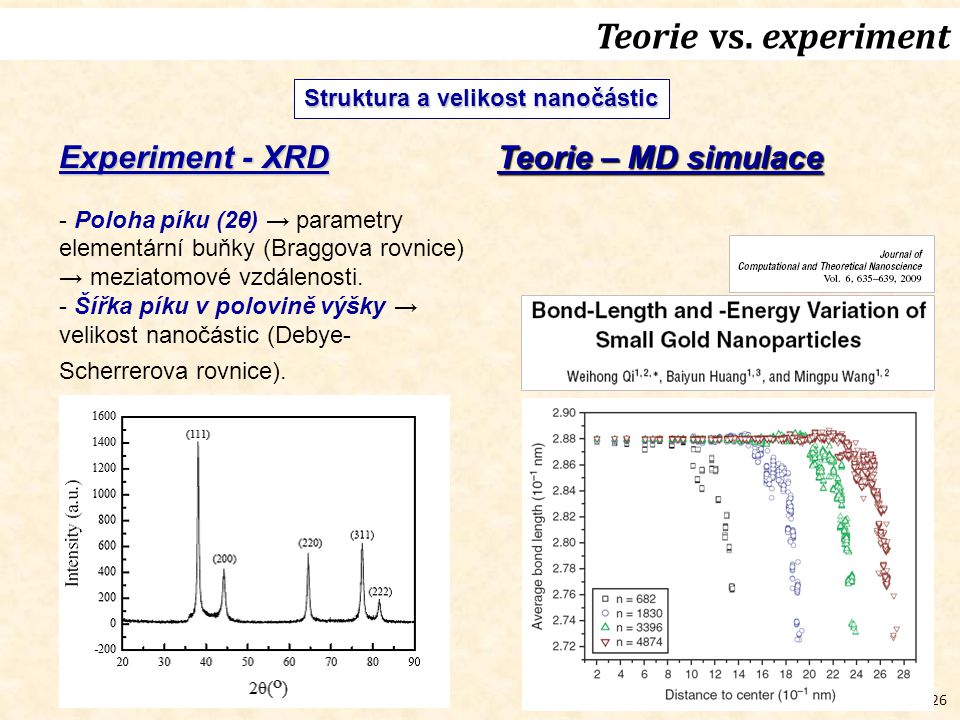 Teorie vs. experiment Experiment - XRD Teorie – MD simulace