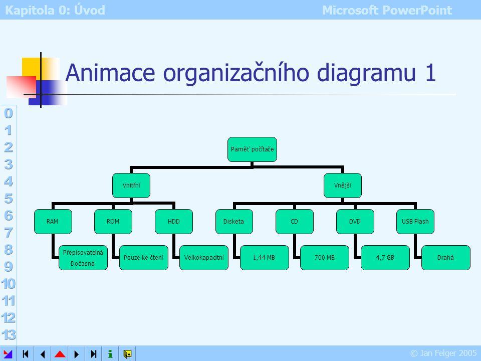 Animace organizačního diagramu 1