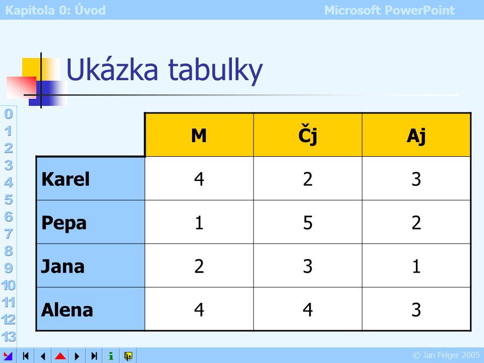 Ukázka tabulky M Čj Aj Karel 4 2 3 Pepa 1 5 Jana Alena