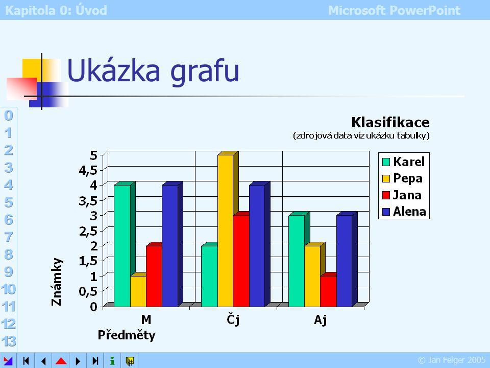 Ukázka grafu