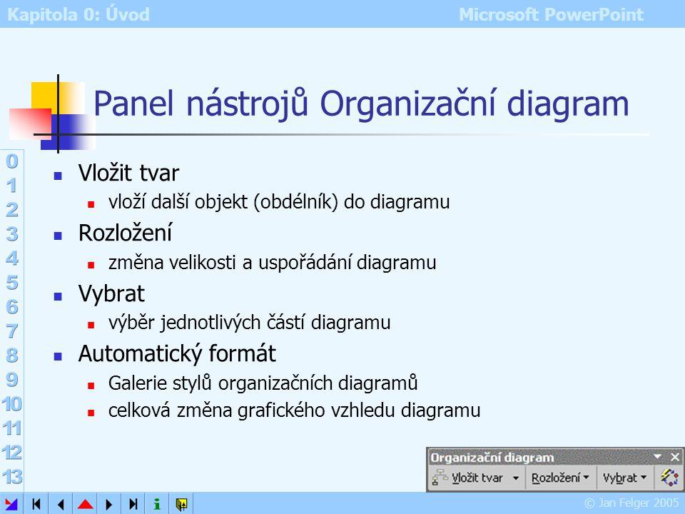 Panel nástrojů Organizační diagram