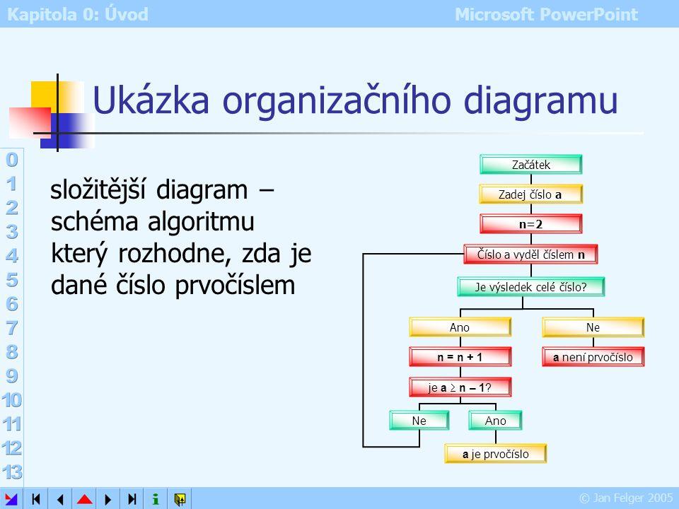 Ukázka organizačního diagramu
