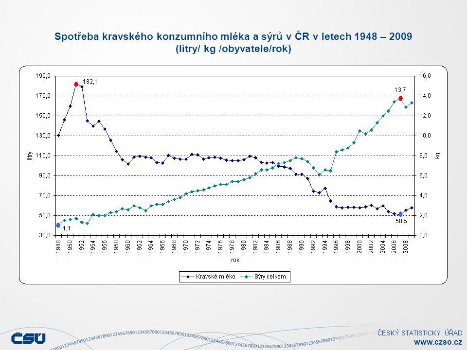 Spotřeba kravského konzumního mléka a sýrů v ČR v letech 1948 – 2009