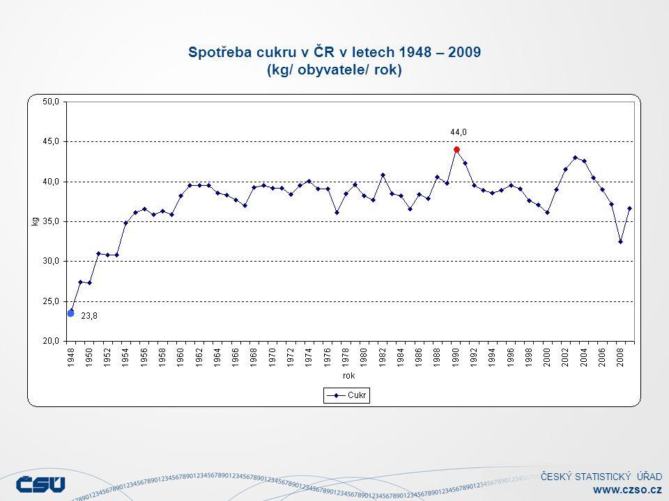 Spotřeba cukru v ČR v letech 1948 – 2009