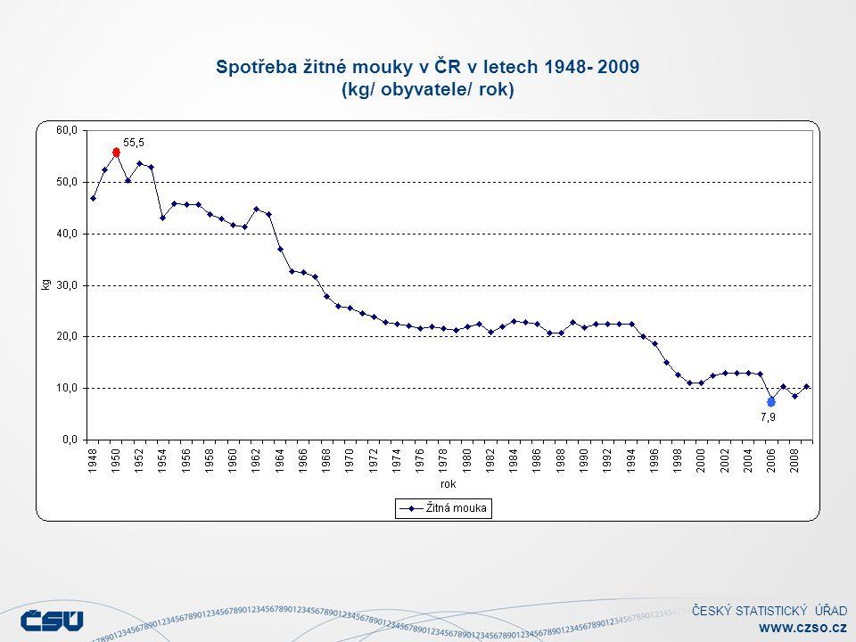 Spotřeba žitné mouky v ČR v letech 1948- 2009