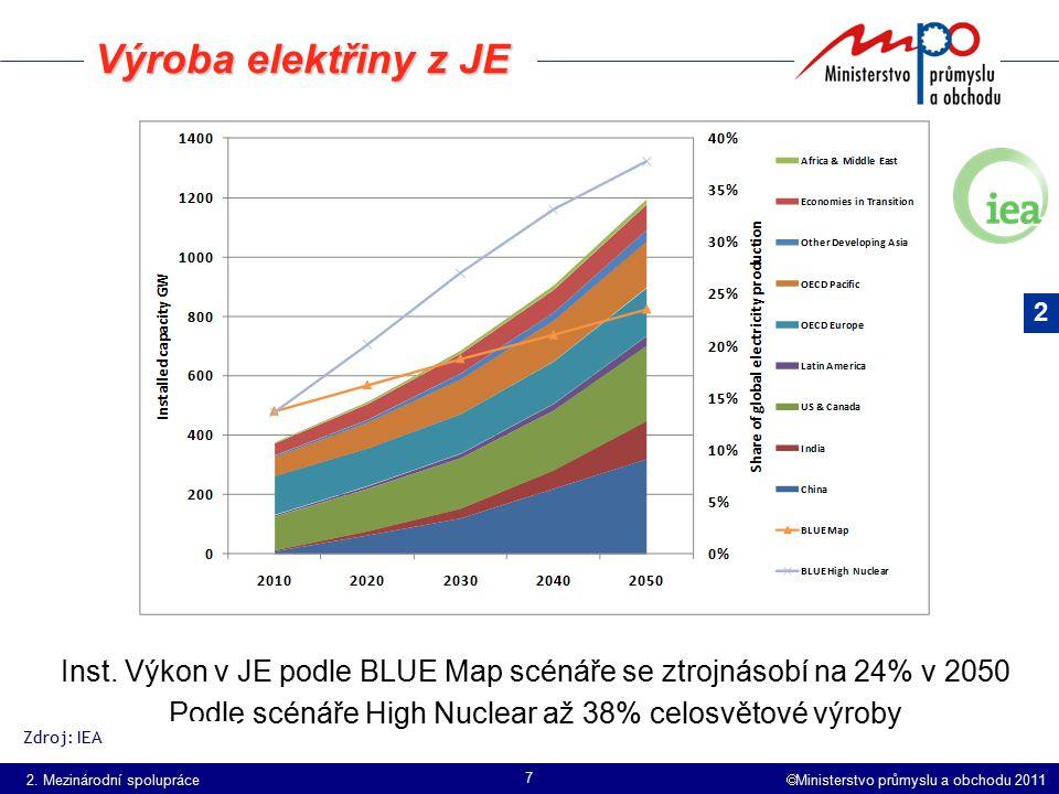 Výroba elektřiny z JE 2. Inst. Výkon v JE podle BLUE Map scénáře se ztrojnásobí na 24% v 2050. Podle scénáře High Nuclear až 38% celosvětové výroby.