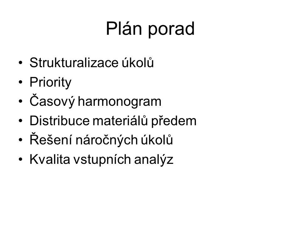 Plán porad Strukturalizace úkolů Priority Časový harmonogram