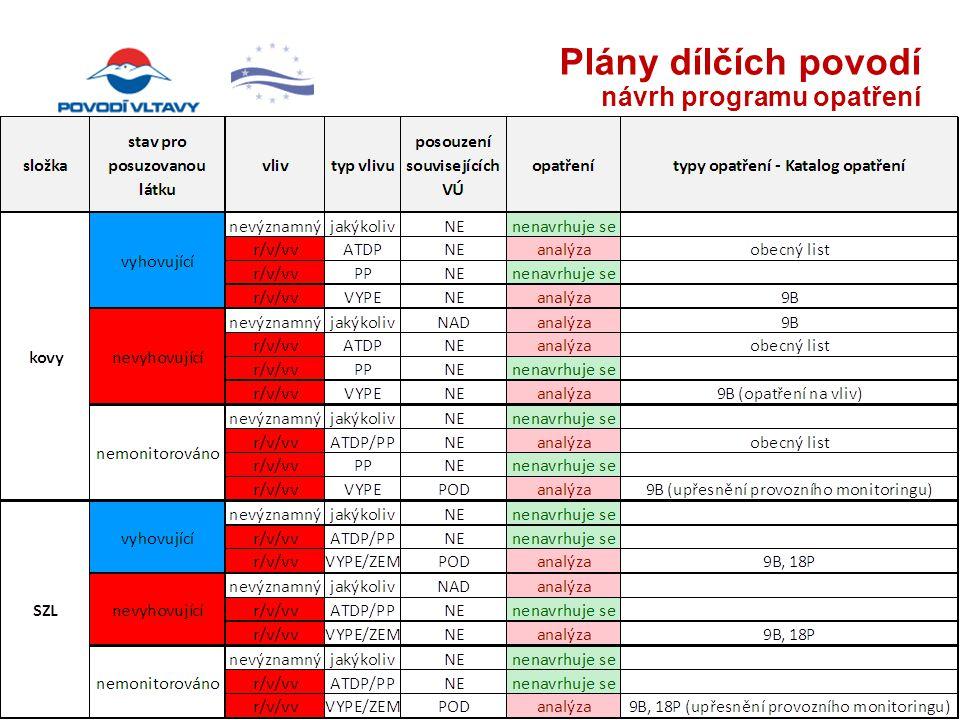 Plány dílčích povodí návrh programu opatření