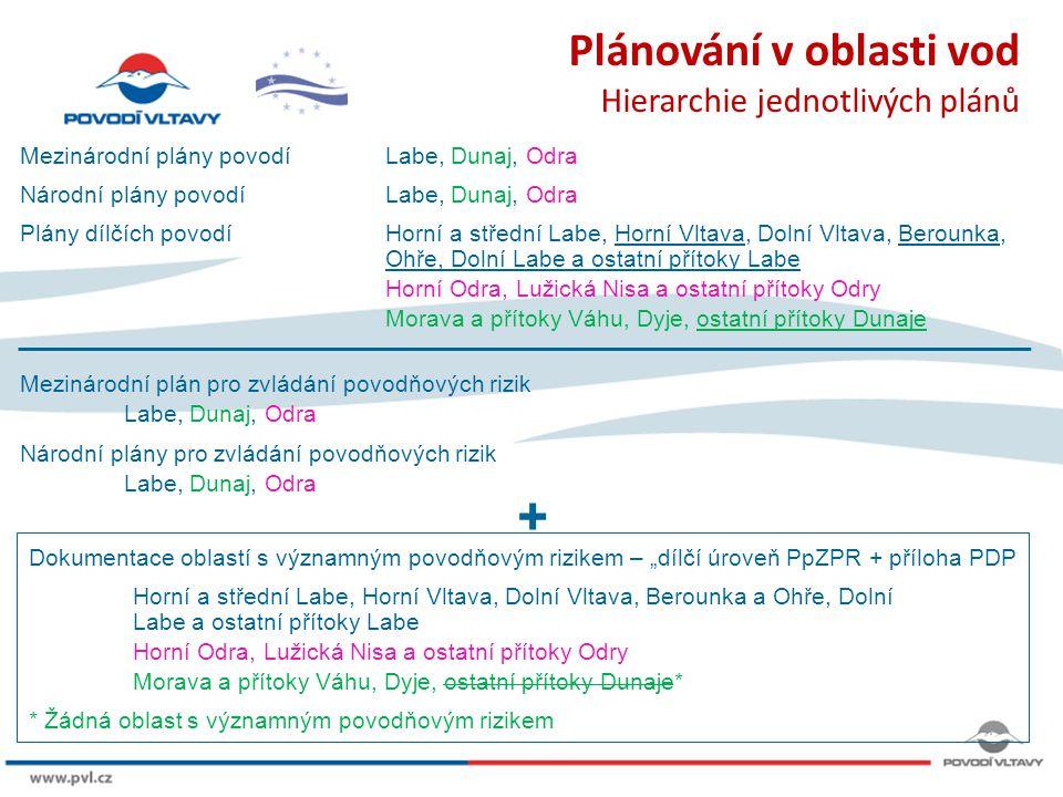 + Plánování v oblasti vod Hierarchie jednotlivých plánů 8/9/12