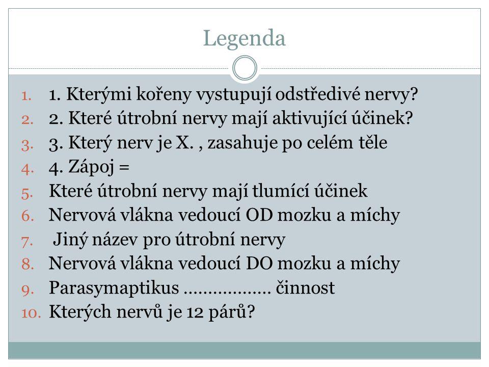 Legenda 1. Kterými kořeny vystupují odstředivé nervy