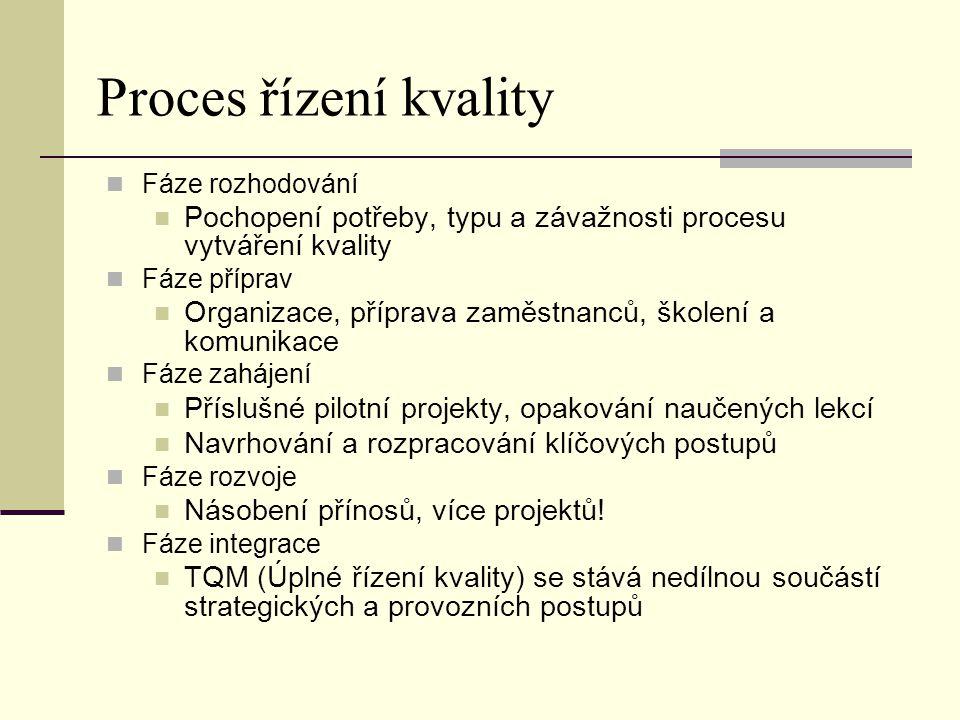 Proces řízení kvality Fáze rozhodování. Pochopení potřeby, typu a závažnosti procesu vytváření kvality.