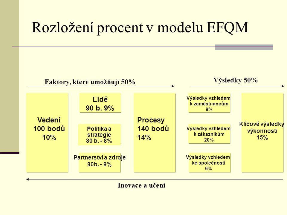 Rozložení procent v modelu EFQM