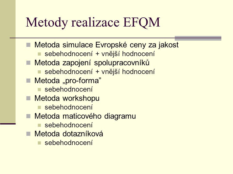 Metody realizace EFQM Metoda simulace Evropské ceny za jakost