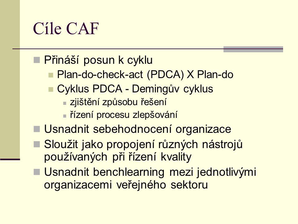 Cíle CAF Přináší posun k cyklu Usnadnit sebehodnocení organizace