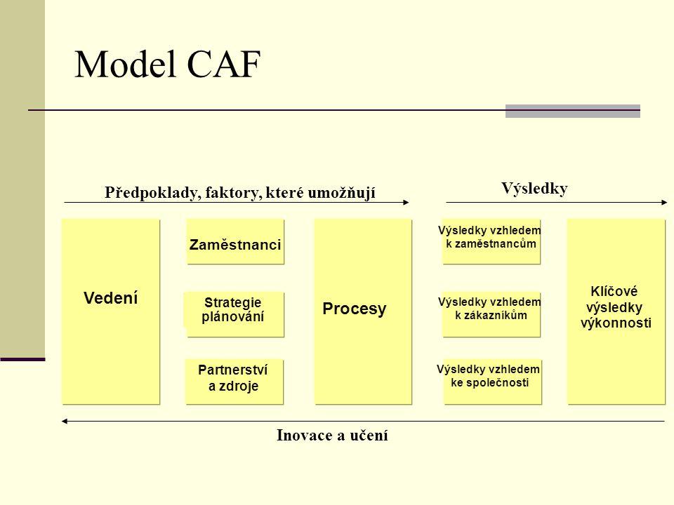 Model CAF Výsledky Předpoklady, faktory, které umožňují Vedení Procesy