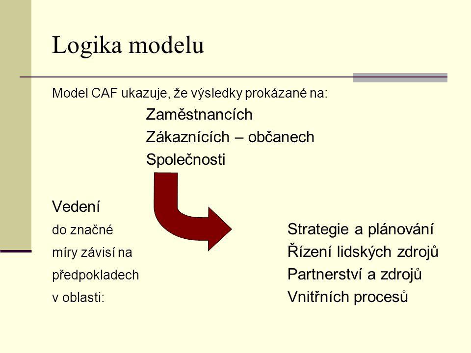 Logika modelu Zaměstnancích Zákaznících – občanech Společnosti Vedení