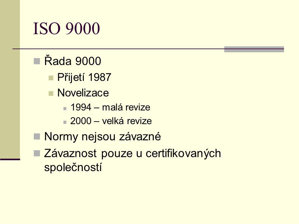 ISO 9000 Řada 9000 Normy nejsou závazné