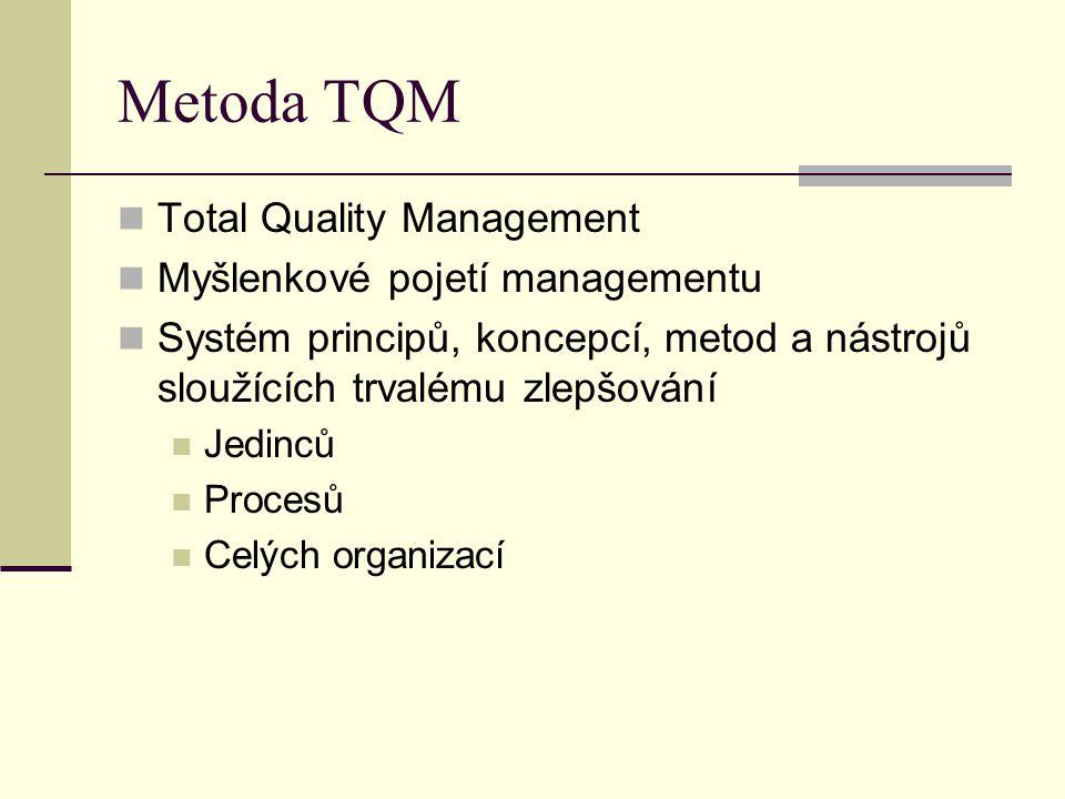 Metoda TQM Total Quality Management Myšlenkové pojetí managementu