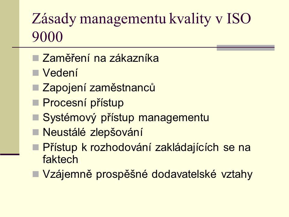 Zásady managementu kvality v ISO 9000