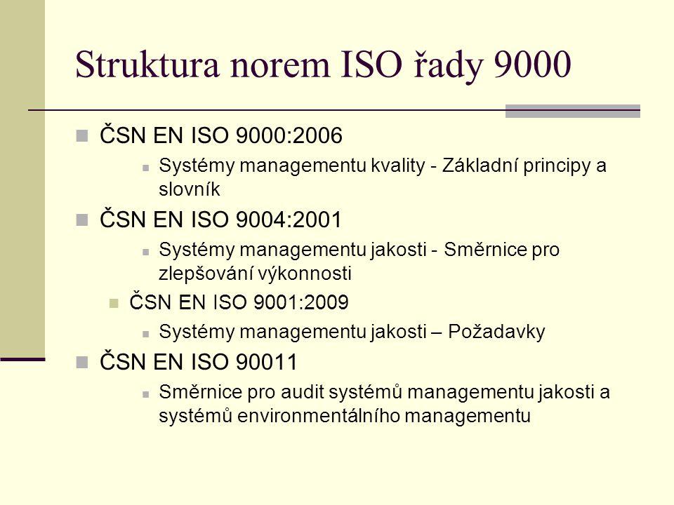 Struktura norem ISO řady 9000