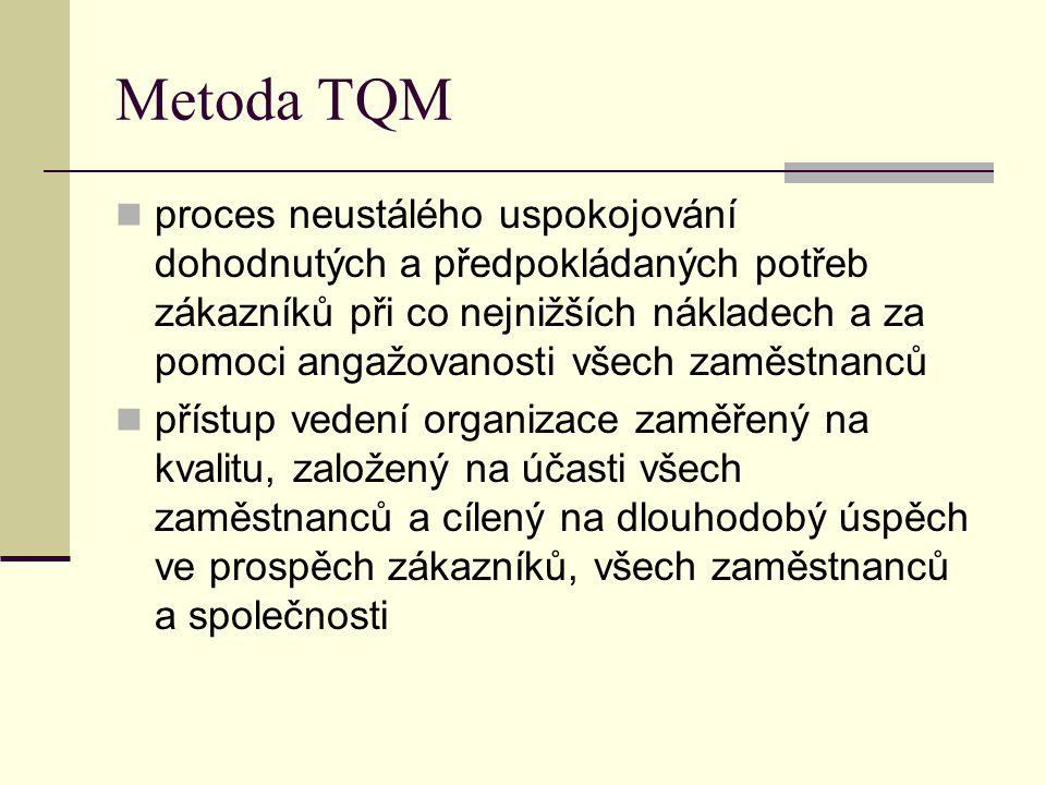 Metoda TQM