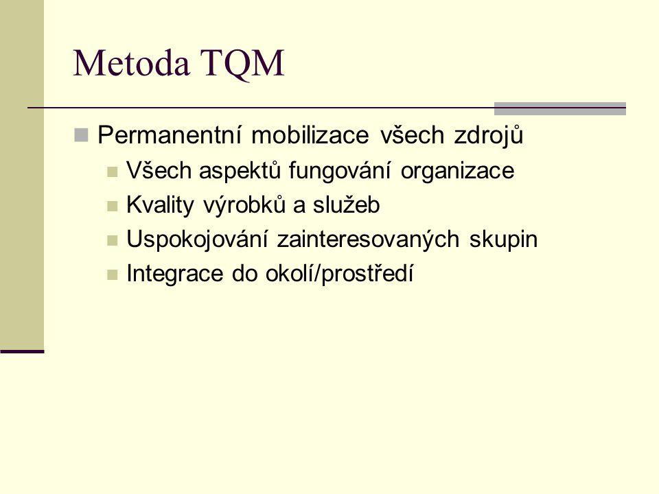 Metoda TQM Permanentní mobilizace všech zdrojů