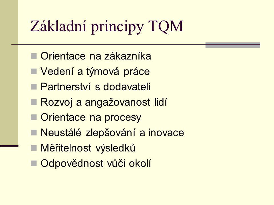 Základní principy TQM Orientace na zákazníka Vedení a týmová práce