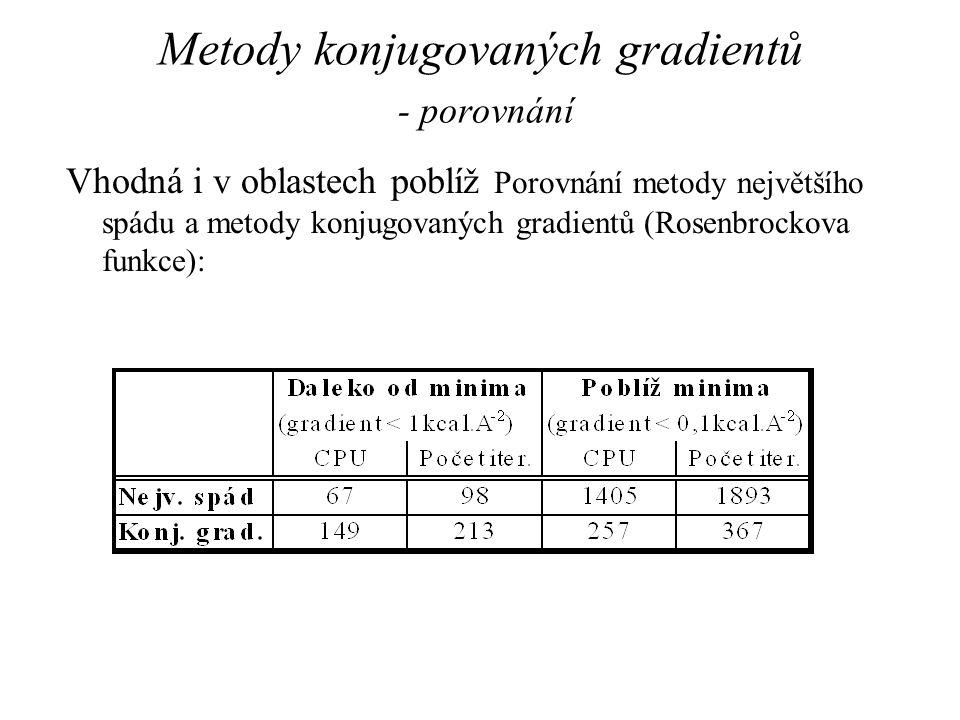 Metody konjugovaných gradientů - porovnání