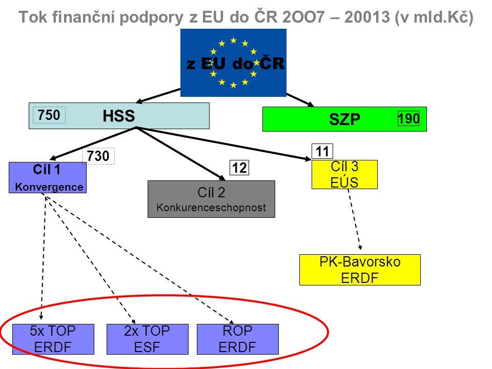 Tok finanční podpory z EU do ČR 2OO7 – 20013 (v mld.Kč)