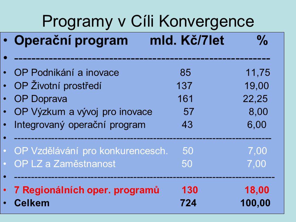 Programy v Cíli Konvergence