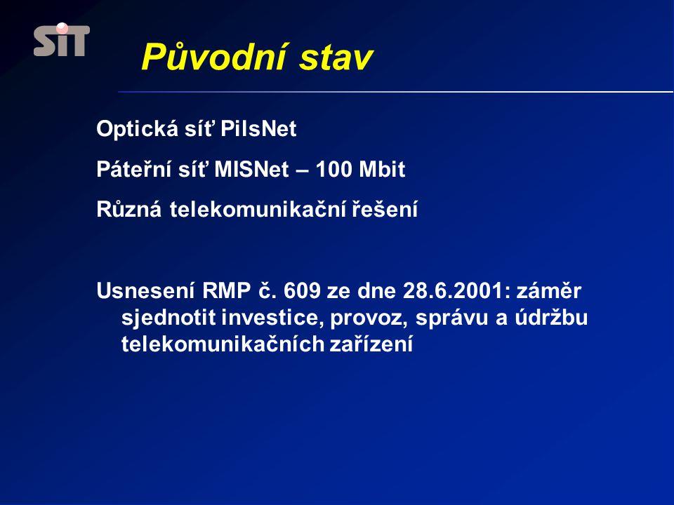 Původní stav Optická síť PilsNet Páteřní síť MISNet – 100 Mbit
