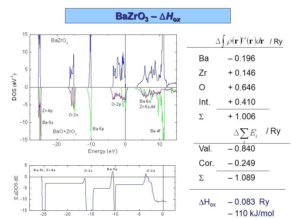 BaZrO3 – DHox Ba – 0.196 Zr + 0.146 O + 0.646 Int. + 0.410 S + 1.006