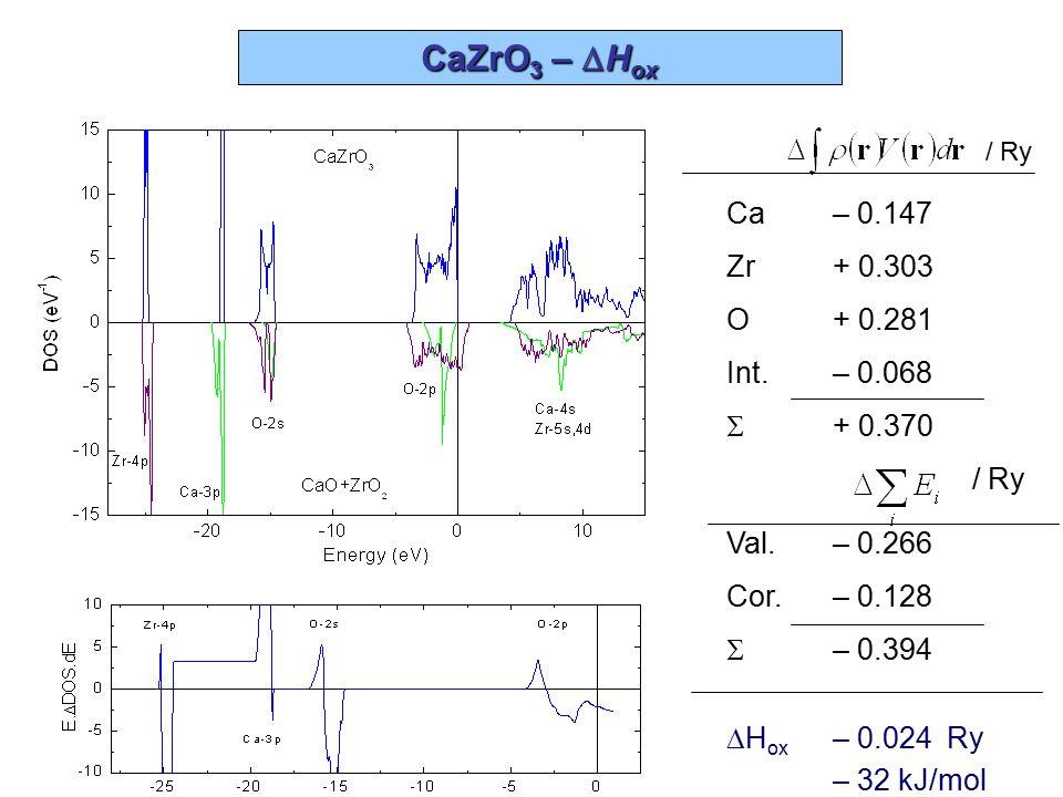 CaZrO3 – DHox Ca – 0.147 Zr + 0.303 O + 0.281 Int. – 0.068 S + 0.370