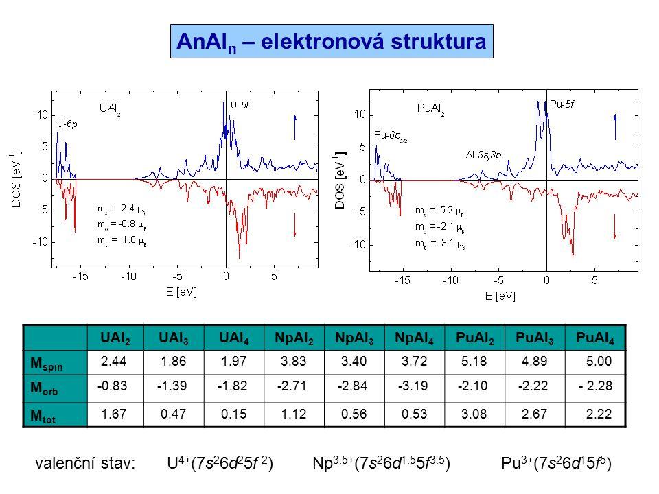 AnAln – elektronová struktura