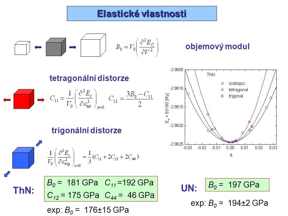 Elastické vlastnosti UN: ThN: objemový modul tetragonální distorze