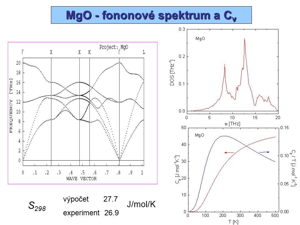 MgO - fononové spektrum a Cv