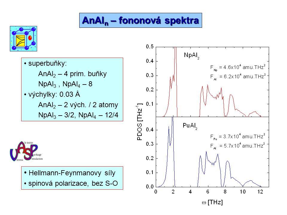AnAln – fononová spektra
